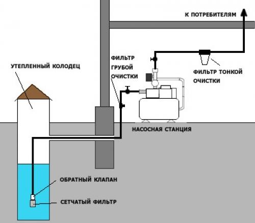 Водоснабжение частного дома своими руками из колодца схема